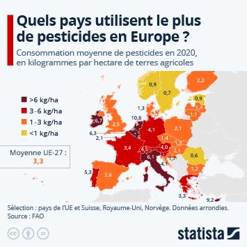 Infographie - les plus gros consommateurs de pesticides en Europe
