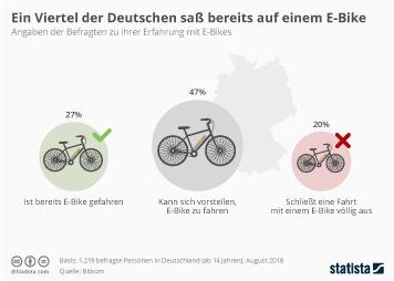 Infografik - Meinung zu E-bikes