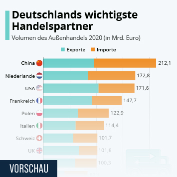 Infografik: Deutschlands wichtigste Handelspartner | Statista