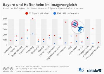 Infografik - Imagevergleich FC Bayern München versus TSG 1899 Hoffenheim