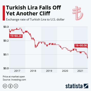 Chart: Turkish Lira Falls as Sanctions Start | Statista