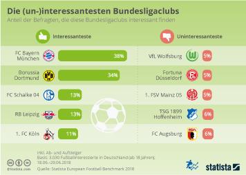 Infografik - die interessantesten versus die uninteressantesten Bundesligaclubs