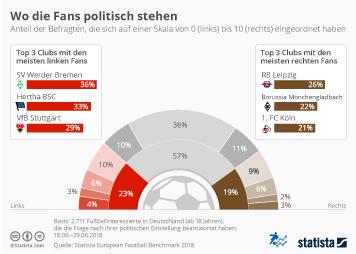 Infografik - Politische Einstellung von Fußball-Fans in Deutschland