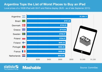 Infographic: Argentina Tops the List of Worst Places to Buy an iPad   Statista