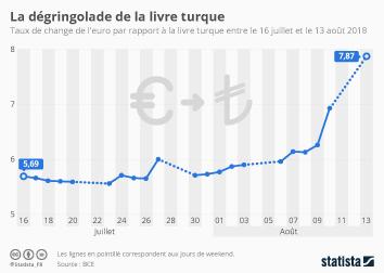 Infographie - devaluation de la livre turque