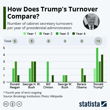 Infographic: How Does Trump's Turnover Compare? | Statista