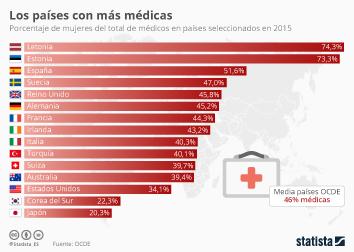 Infografía - Porcentaje de mujeres del total de médicos