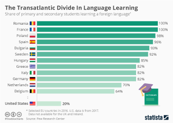 Infographic - the share of primary and secondary students learning a foreign language.