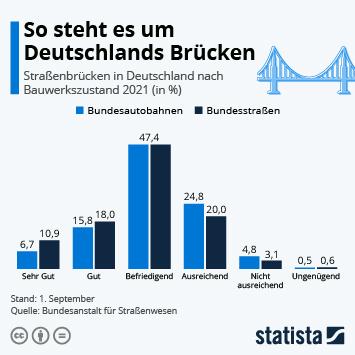 Infografik - Zustand deutscher Straßenbrücken