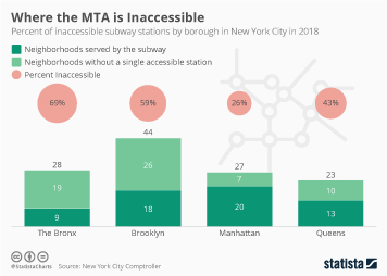 Where the MTA is Inaccessible