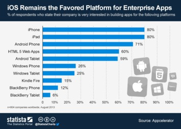 iOS Remains the Favored Platform for Enterprise Apps