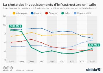 Infographie - investissements infrastructures routieres pays europeens italie