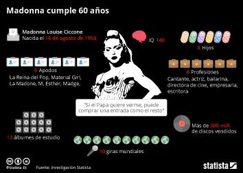 Infografía: ¡Feliz cumpleaños, Madonna!  | Statista