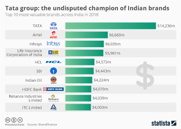 Infographic -  the top 10 most valuable brands across india