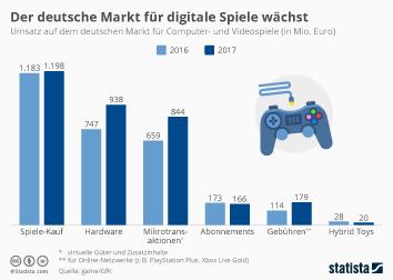 Infografik - Umsatz auf dem deutschen Markt für Computer und Videospiele