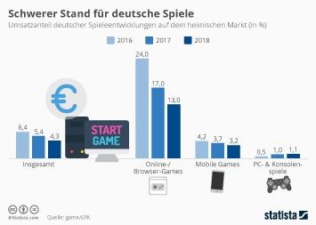 Infografik - Umsatzanteil deutscher Computer und Videospiele auf dem heimischen Markt