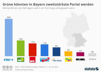 Link zu Grüne könnten in Bayern zweitstärkste Partei werden Infografik