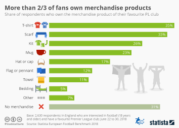 Infographic - ownership of premier League merchandise products