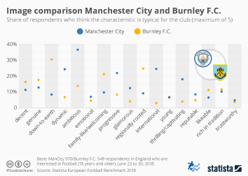 Infographic - Image comparison Manchester City and Burnley FC