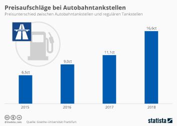 Infografik: Preisaufschläge bei Autobahntankstellen   Statista