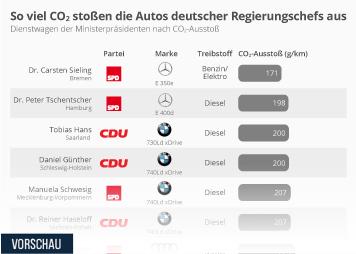 Infografik: So viel CO2 stoßen die Autos deutscher Regierungschefs aus | Statista