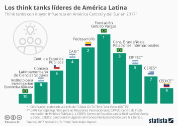 Infografía: Los think tanks más influyentes en América Latina | Statista