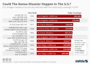 Infographic: Could The Genoa Disaster Happen In The U.S.? | Statista