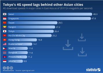 Infographic - 4G download speeds in major cities in East Asia
