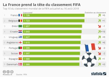 Infographie - top 10 classement mondial de la fifa