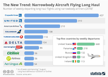 Infographic - number of weekly departing long haul flights using narrowbody airlines