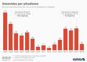 Infografía - Detenidos terrorismo yihadista