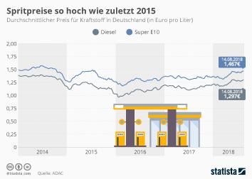 Infografik - Spritpreise so hoch wie zuletzt 2015