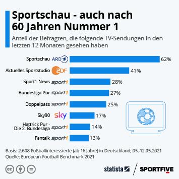 Infografik - Zuschaueranteil von Fußball-Sendungen im Fernsehen