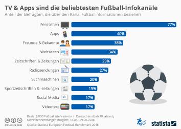 Infografik - Für Fußballinformationen genutzte Kanäle
