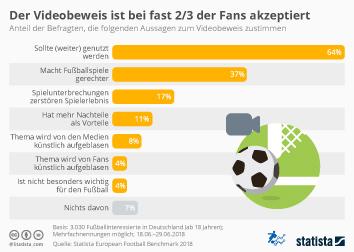 Infografik - Meinungen zum Videobeweis beim Fußball
