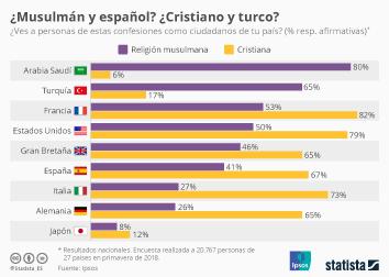 Infografía: ¿Se puede ser musulmán y español? ¿Y cristiano y turco? | Statista