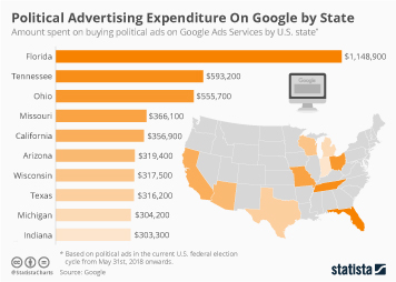 Infographic - amount spent on buying political ads on Google Ads Services