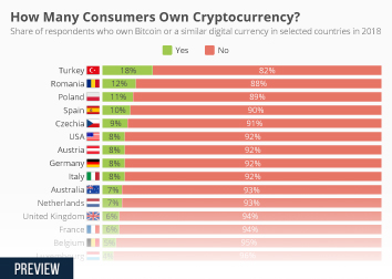 How Many Consumers Own Cryptocurrency?