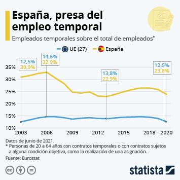 Infografía - Temporalidad del empleo