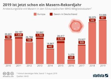 Infografik - Masernfälle in Europa