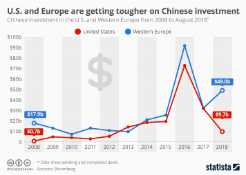 Infographic - Chinese investment in the U.S. and Western Europe