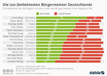 Infografik - Umfrage Beliebtheit Bürgermeister Deutschland