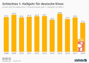 Infografik - Anzahl der Kinobesucher in Deutschland im 1 Halbjahr