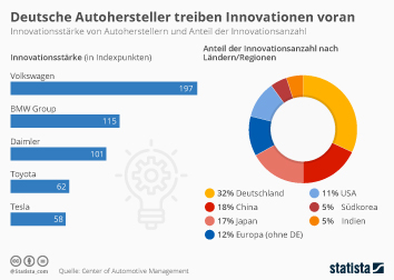 Infografik - Innovationen von Autoherstellern