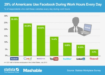 Infographic: 29% of Americans Use Facebook During Work Hours Every Day | Statista