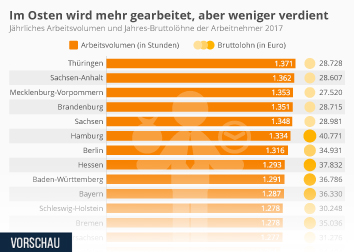 Infografik: Im Osten wird mehr gearbeitet, aber weniger verdient | Statista