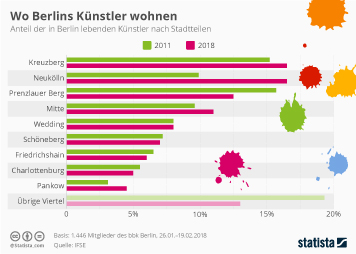 Infografik - Verteilung der Berliner Künstler nach Stadtteilen