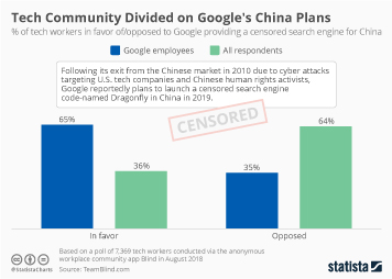 Tech Community Divided on Google's China Plans