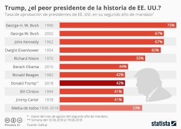 Infografía: Trump, ¿el presidente peor valorado de la historia de EE. UU.? | Statista