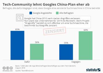 Infografik - Einstellung der Tech-Community zu Googles China-Plan